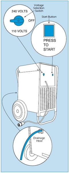 Industrial Building Dryer / Dehumidifier aus in the UK and Ireland bei erento.com